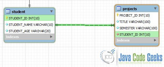 Hibernate One To Many Relationship Example Xml Mapping And