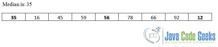 Quicksort algorithm in Java - Code Example | Examples Java