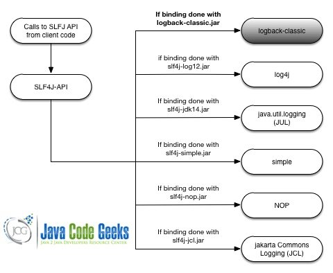 Logback Configuration Example Examples Java Code Geeks 2018