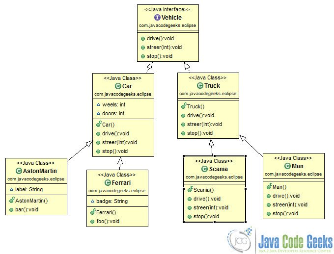 Eclipse Class Diagram Example Examples Java Code Geeks 2018