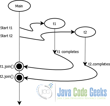 Java Thread Join Example | Examples Java Code Geeks - 2018
