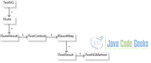 TestNG Reporting Model