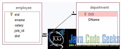 jpa relationship annotations ex le ex les java code geeks 2018 Ek Diagram employee department er diagram