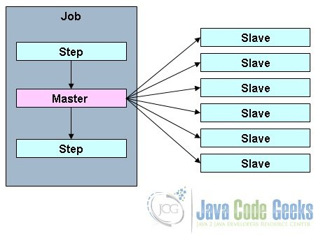 Spring Batch Partitioning Example | Examples Java Code Geeks - 2019