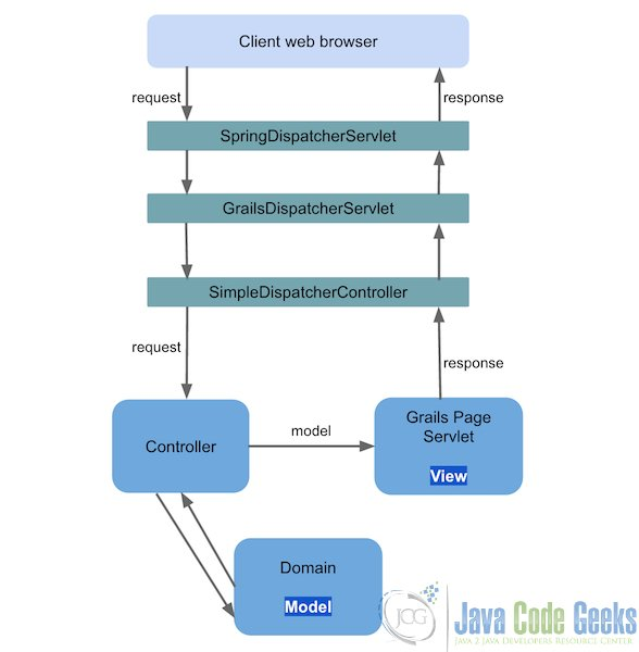 Grails tutorial for beginners examples java code geeks for Architecture java