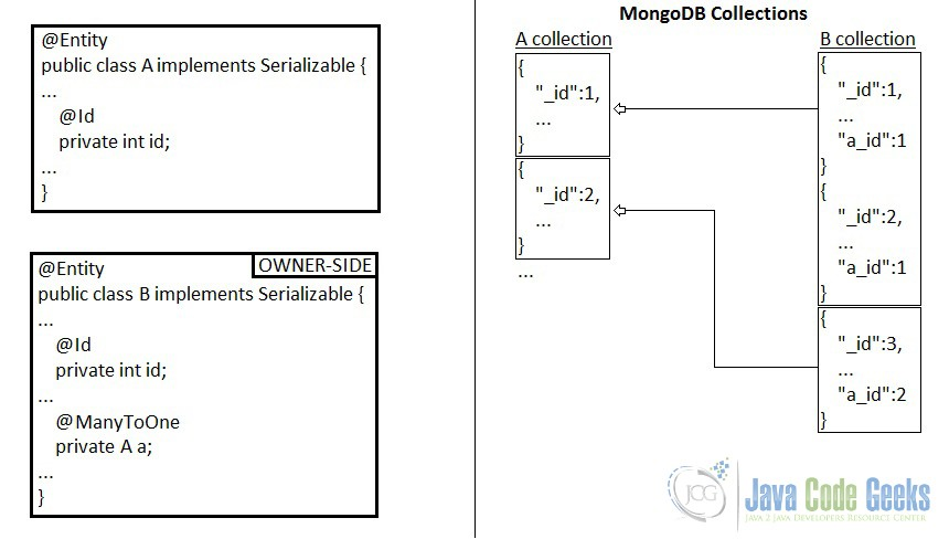 JPA many-to-one unidirectional association in MongoDB