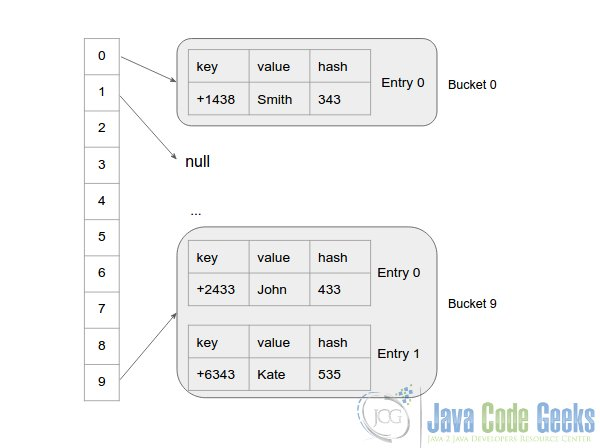 How Map/HashMap Works Internally in Java | Examples Java