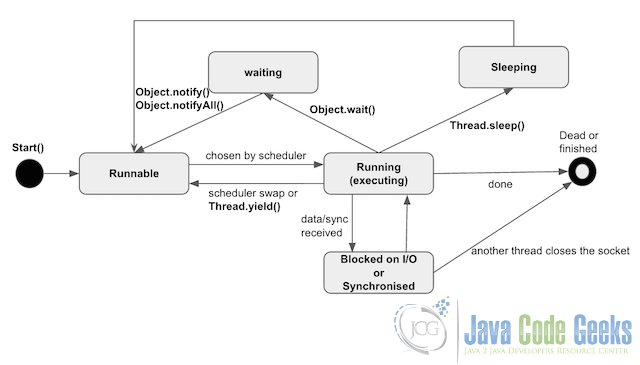 java multithreading tutorial exles java code geeks 2017