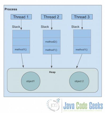 Multithreading in Java Tutorial | Examples Java Code Geeks