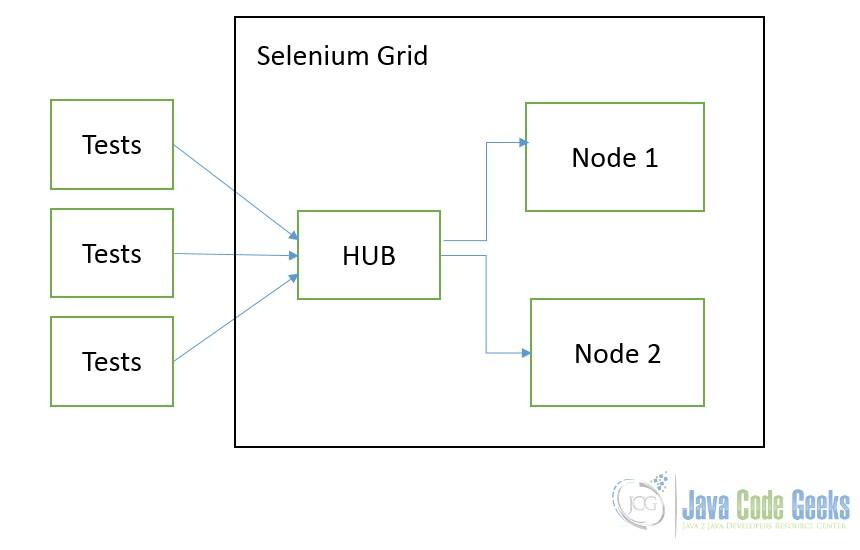 Selenium simplified 2nd edition pdf.