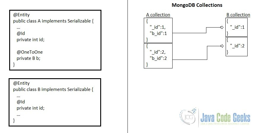 JPA one-to-one unidirectional association in MongoDB