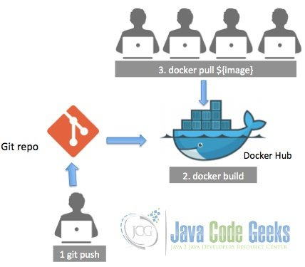 Introduction to Docker for Java Developers - Getting started with