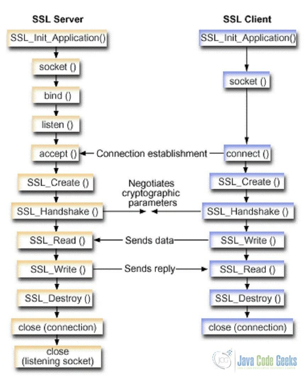 Java Nio SSL Example | Examples Java Code Geeks - 2019