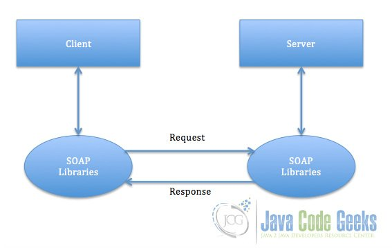 jax-ws web service example | examples java code geeks - 2018