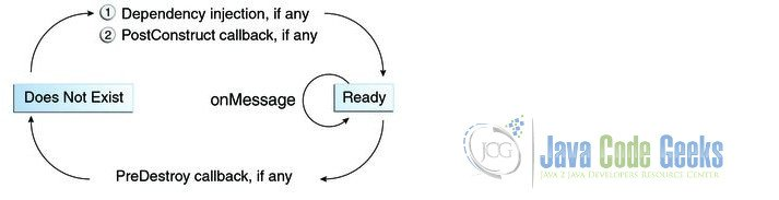 Lifecycle of a Message-Driven Bean