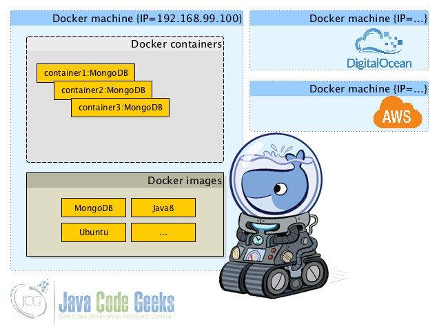 Docker Tutorial for Beginners   Examples Java Code Geeks - 2019