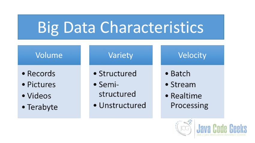 Big Data Hadoop Tutorial For Beginners Examples Java