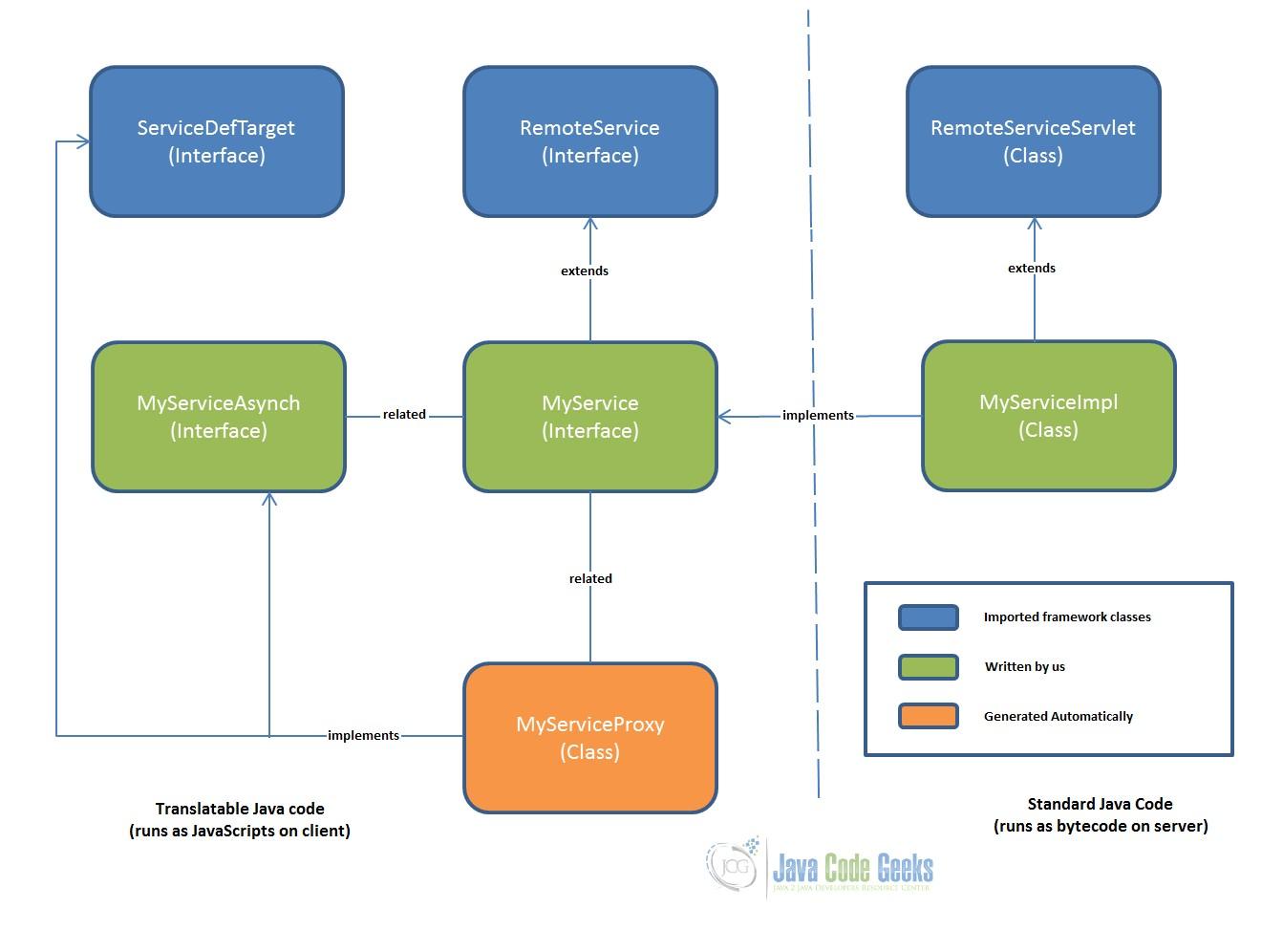 GWT AsyncCallback Example | Examples Java Code Geeks - 2019