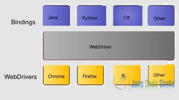 Selenium Tutorial for Beginners   Examples Java Code Geeks