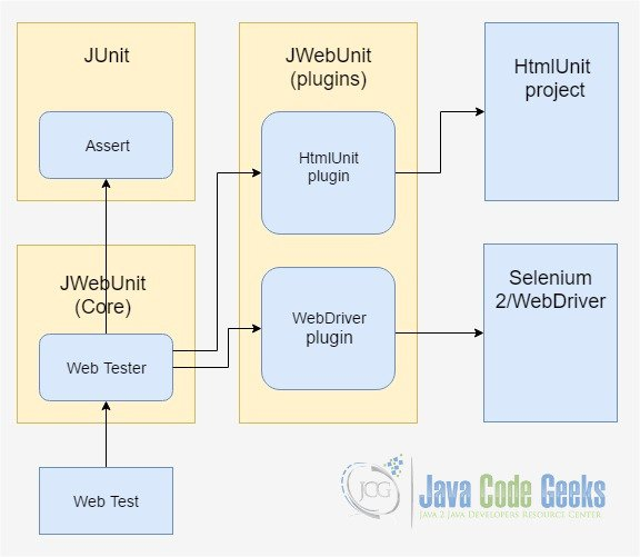 JUnit Test Case Example for Web Application | Examples Java