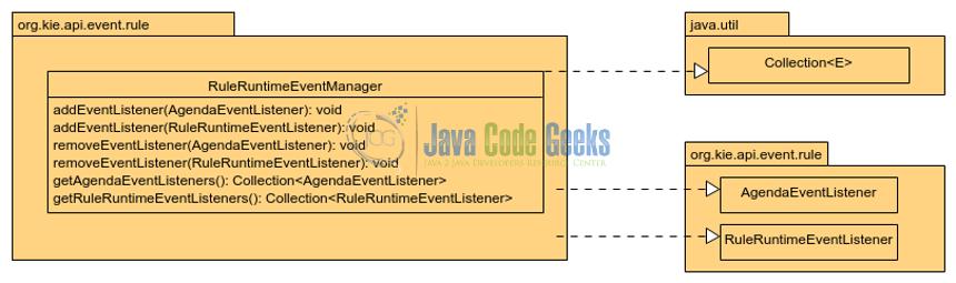 Jboss Drools AgendaEventListener Example | Examples Java Code Geeks