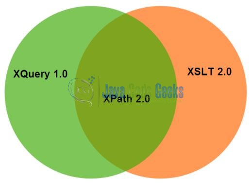 Fig. 2: Overview to XPath