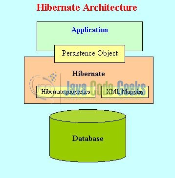 Hibernate Best Practices - Architectural Diagram