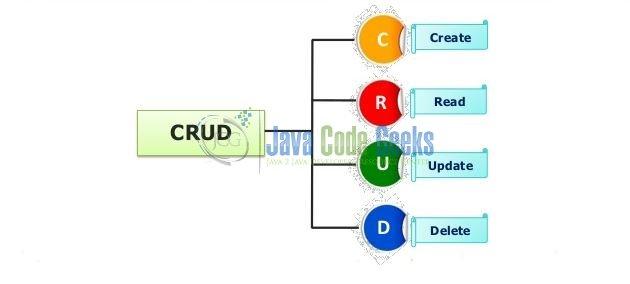 Hibernate CRUD Operations Tutorial | Examples Java Code Geeks - 2019