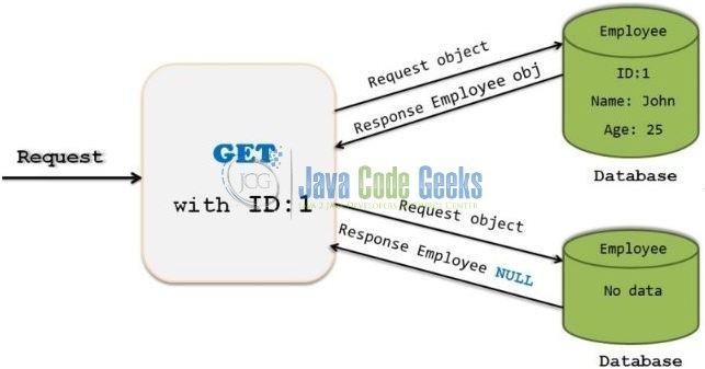 Hibernate Get Example | Examples Java Code Geeks - 2019