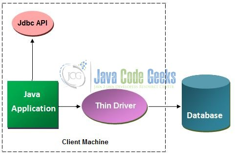 JDBC with Oracle Thin Driver Example | Examples Java Code