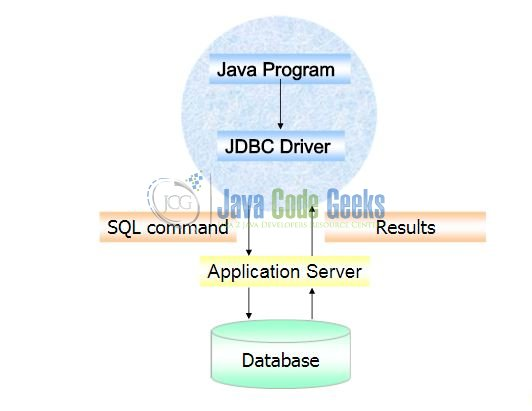 Jdbc driver types.