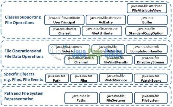 Java Nio Append File Example | Examples Java Code Geeks - 2019