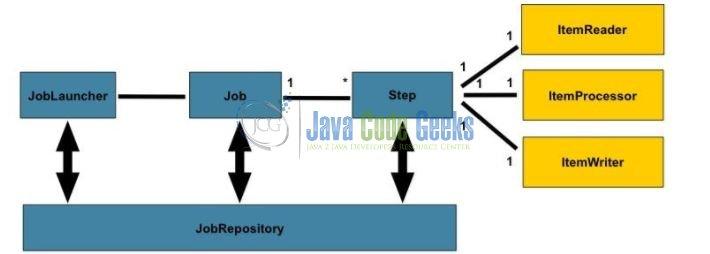 Spring Batch Step by Step Example   Examples Java Code Geeks - 2018