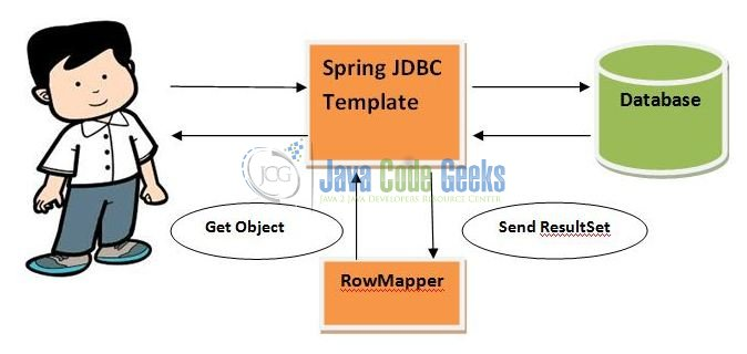 Fig. 1: Spring Jdbc Template Overview