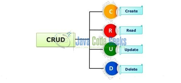 Fig. 2: CRUD (Create, Read, Update, Delete) Overview