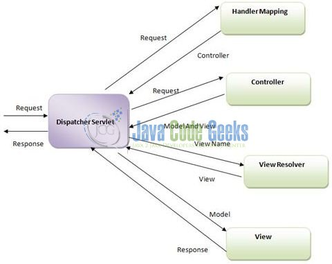 Spring Mvc Architecture Overview Example Examples Java Code Geeks
