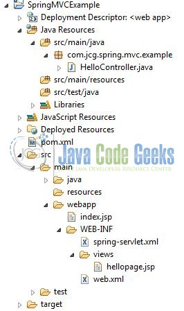 Spring MVC Architecture Overview Example | Examples Java