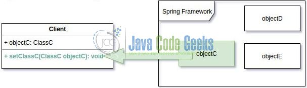 Spring Setter Injection Example | Examples Java Code Geeks