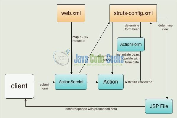 Struts jsp example examples java code geeks 2017 for Struts 2 architecture