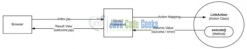Fig. 2: Struts2 Action Mapping