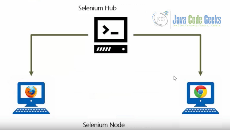 JUnit Selenium Grid Example | Examples Java Code Geeks - 2019
