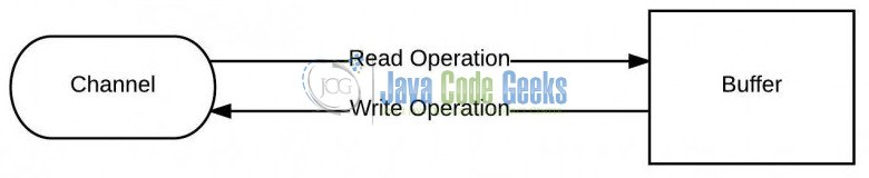 java download file from url to byte array