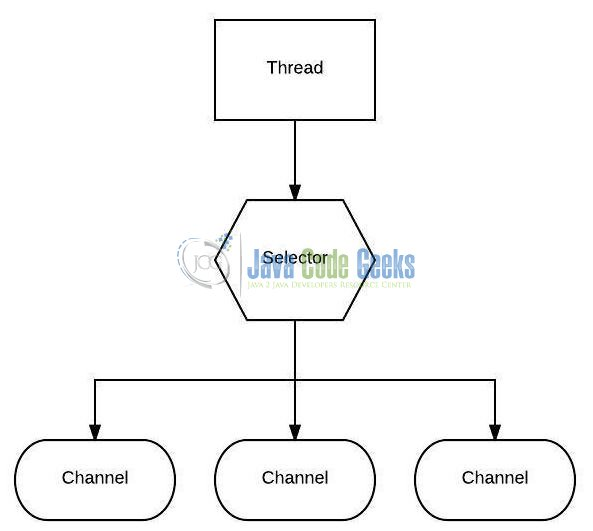 Fig. 2: A Thread uses a Selector to handle 3 Channel's