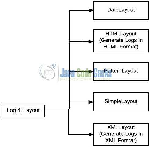 Log4j Writing To Different Log Files Example Examples Java Code