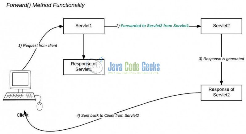 Java servlet requestdispatcher tutorial examples java code geeks 1 forward method workflow diagram ccuart