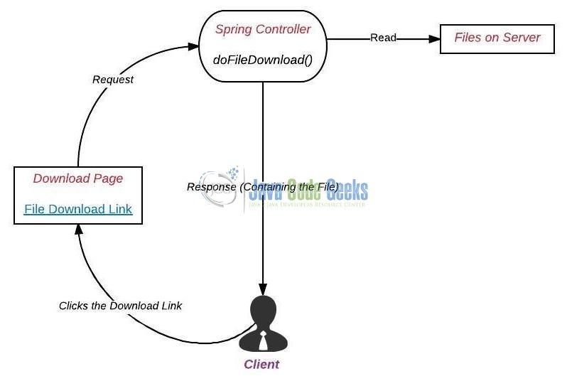 Spring MVC File Download Example | Examples Java Code Geeks