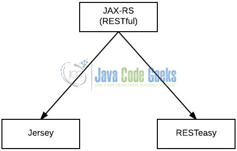Fig. 1: JAX-RS Implementation