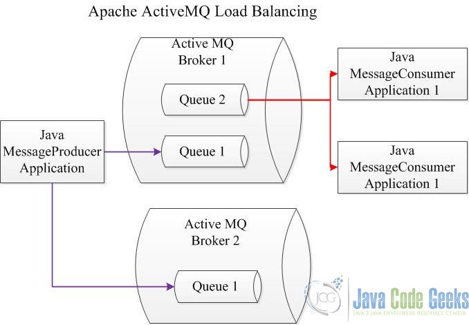 Apache ActiveMQ Load Balancing Example | Examples Java Code