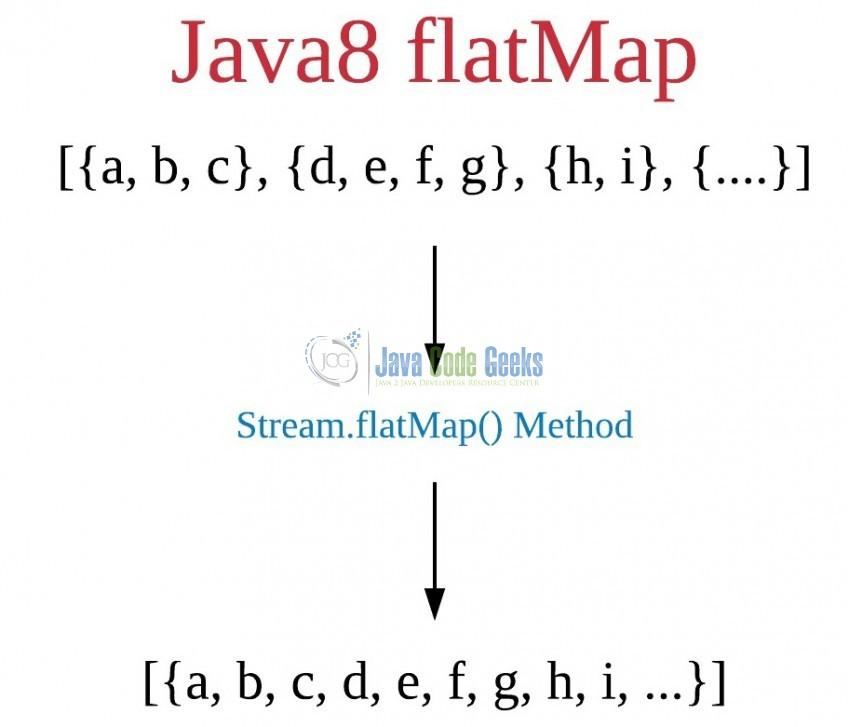 Fig. 1: Java8 flatMap