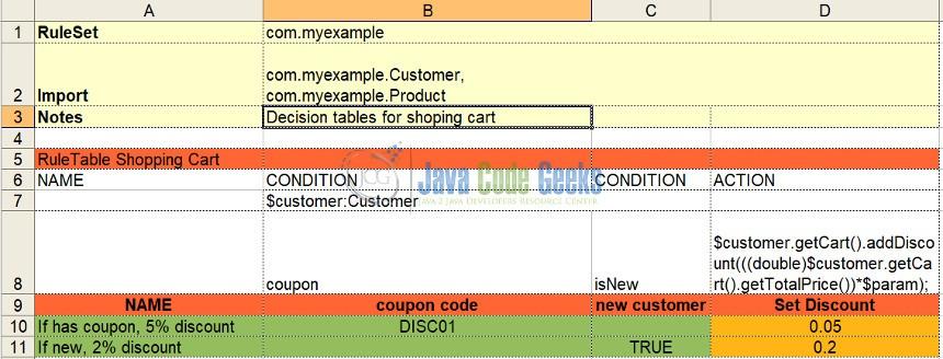 JBoss Drools Spreadsheet Example